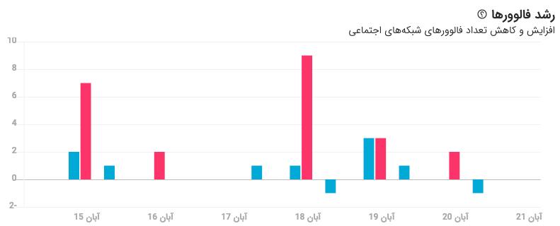 آمار توییتر در نوین هاب