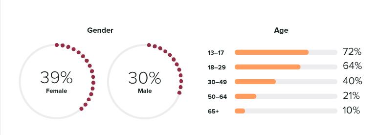 درصد جنسیت در اینستاگرام