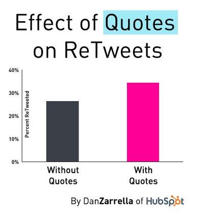 نقل قول در توییتر