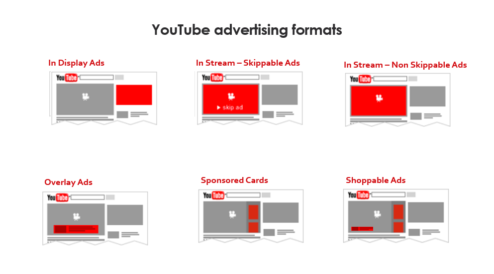 انواع تبلیغات در یوتیوب