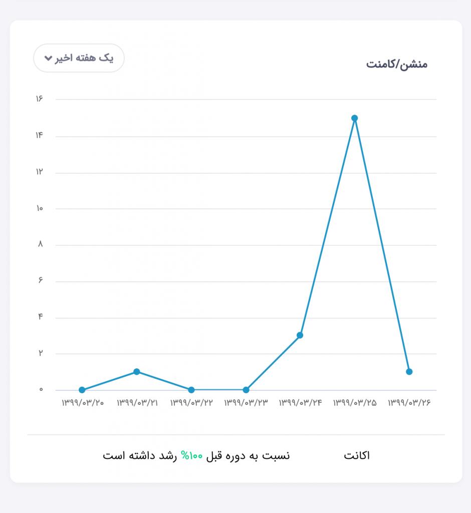 نمودار منشن توییتر