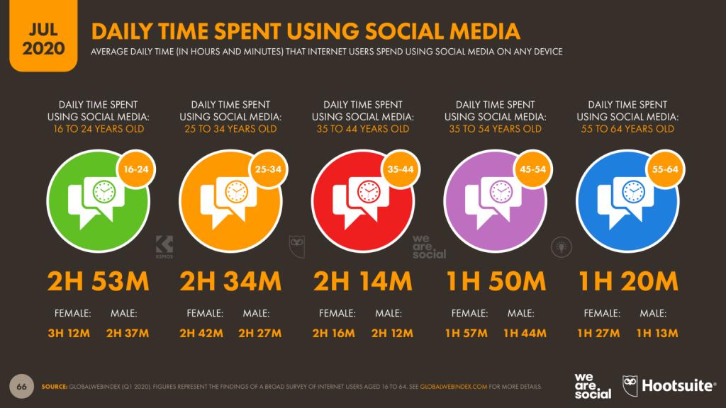 ساعات سپری شدن کاربران در شبکه های اجتماعی