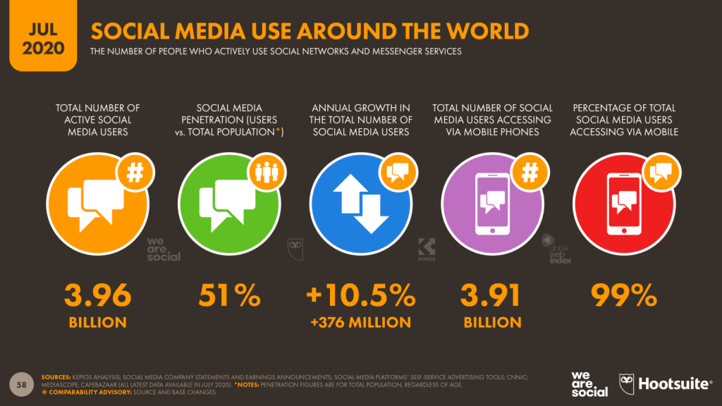 جمعیت شبکههای اجتماعی