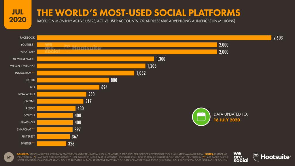جمعیت شبکه های اجتماعی تعداد کاربران