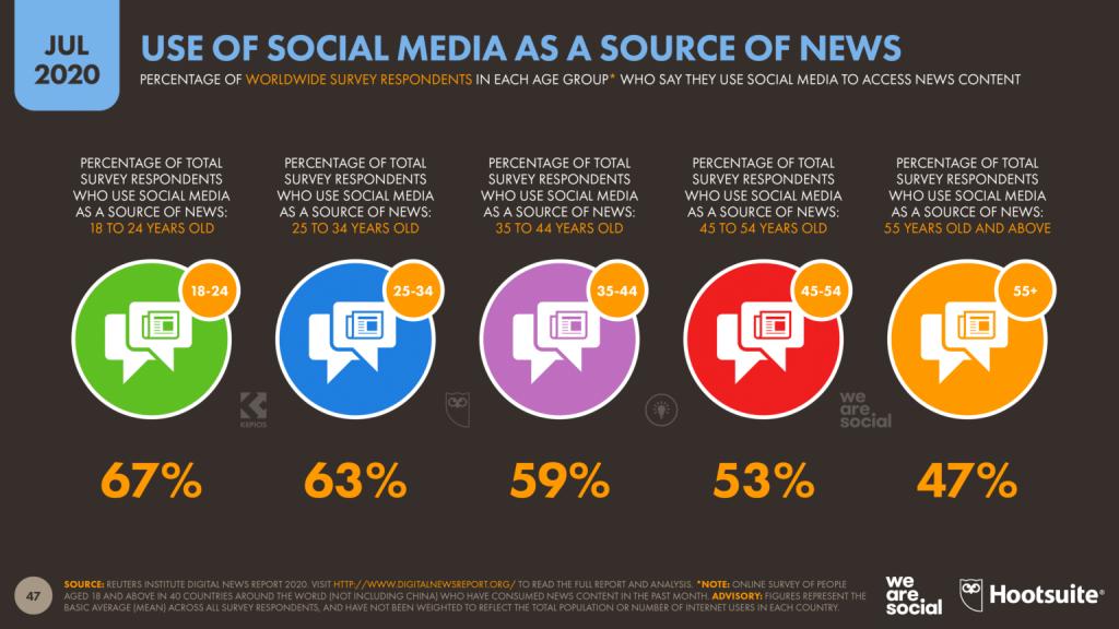 جمعیت شبکه های اجتماعی به عنوان منبع خبری