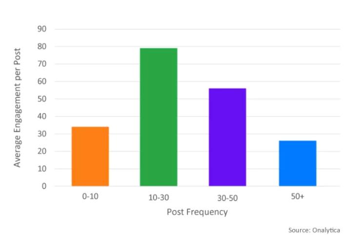 انتشار منظم پست اما نه به تعداد زیاد